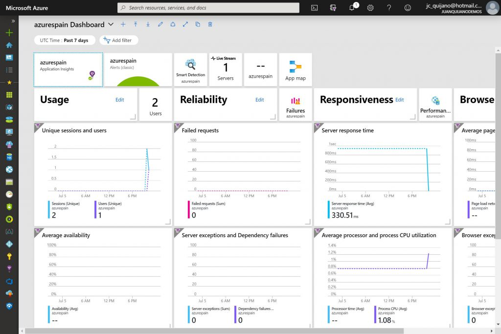 Azure AppInsight Dashboard